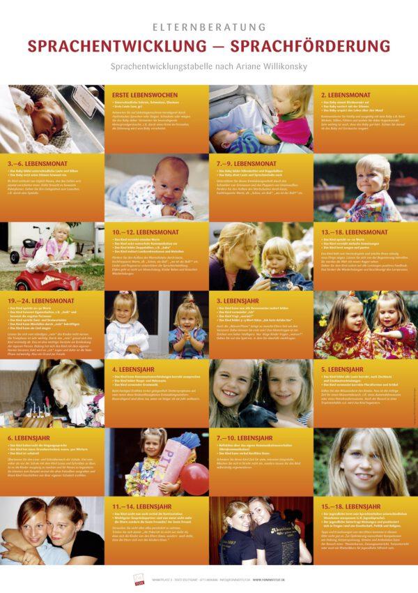 Sprachentwicklungstabelle nach Ariane Willikonsky